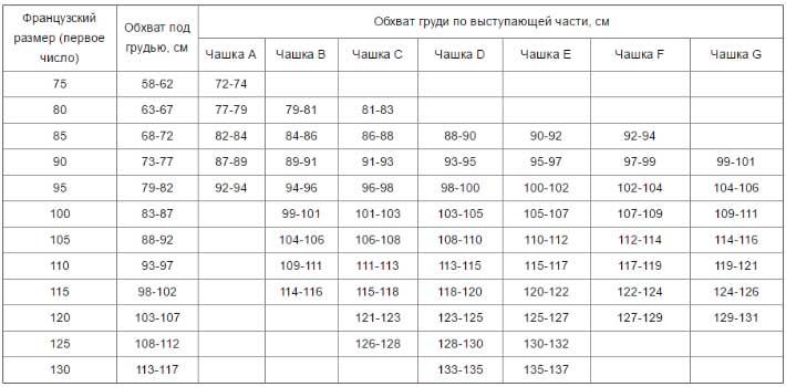 таблица размеров французских бюстгальтеров