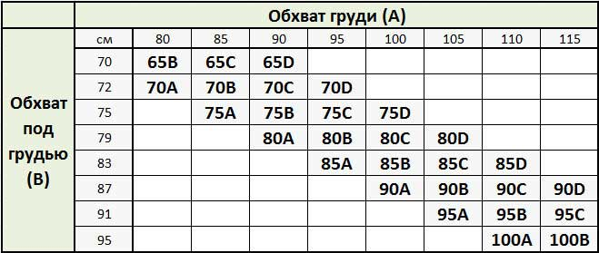 милавица размеры бюстгальтеров таблица
