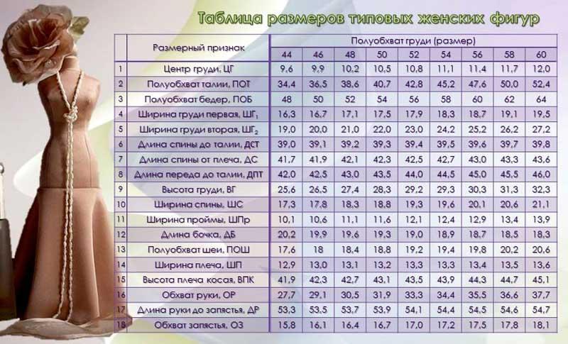 Таблица типовых женских размеров